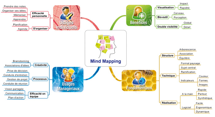 Le Mind Mapping Ouestcoaching